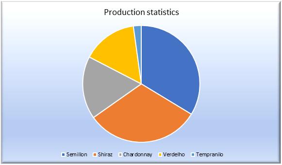 Production statistics of Hunter Valley Grape Varieties